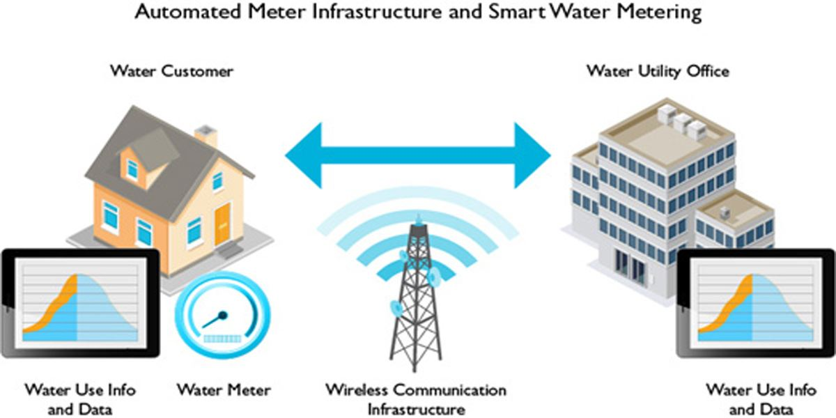 Automated Water Infrastructure and Smart Water Metering - Water Customer: Water use information data